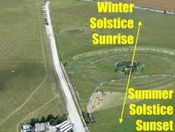 Diagram of winter solstice sunrise and summer solstice sunset at Stonehenge.