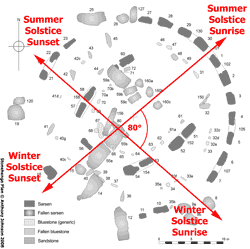 Diagram showing the angle of alignments of solstial sunrises and sunsets at Stonehenge.