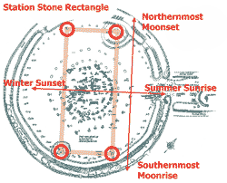 Diagram of Station Stone rectangle.